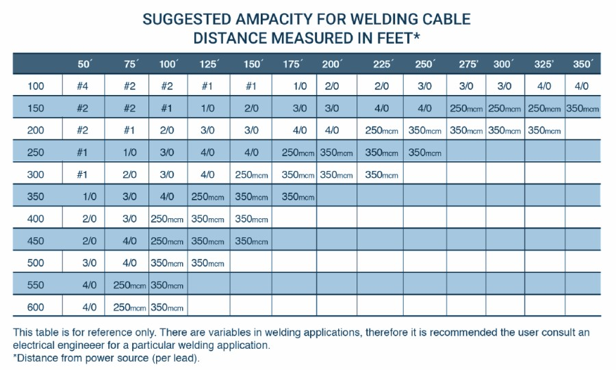 Ultra Flex Welding Cable Construction Ampacity